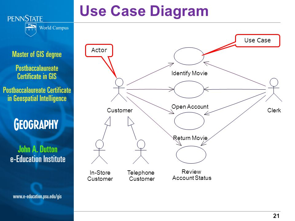 use case diagram relationship between actors connection