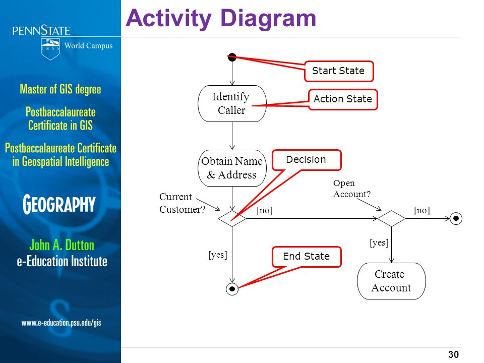 Introduction to entity relationship diagrams data flow diagrams 30 activity ccuart Images