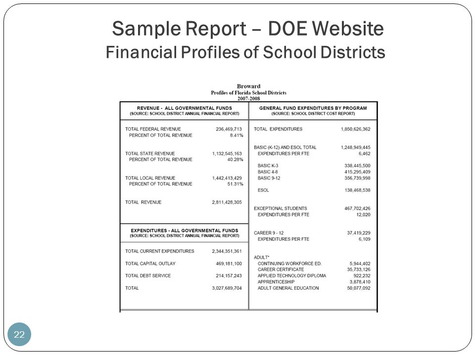 Sample Report – DOE Website Financial Profiles of School Districts