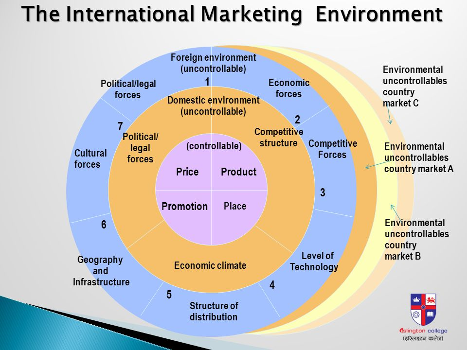 marketing and international market Advertising, promotions, and marketing managers plan programs to generate interest in products or services they work with art directors, sales agents, and financial.