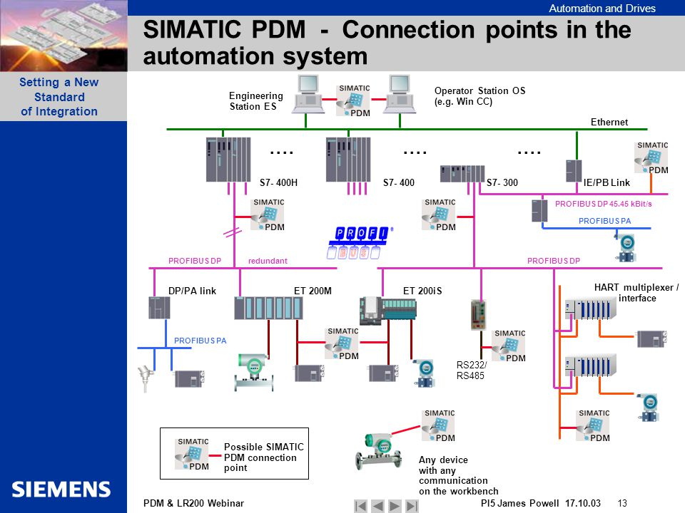 SIMATIC+PDM+ +Connection+points+in+the+automation+system agenda overview of pdm example of how to connect to a lr ppt hart multiplexer wiring diagram at gsmportal.co