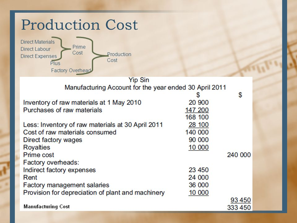 Production Cost Direct Materials Direct Labour Prime Direct Expenses