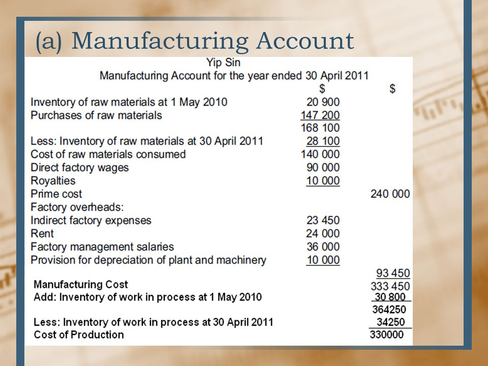 (a) Manufacturing Account