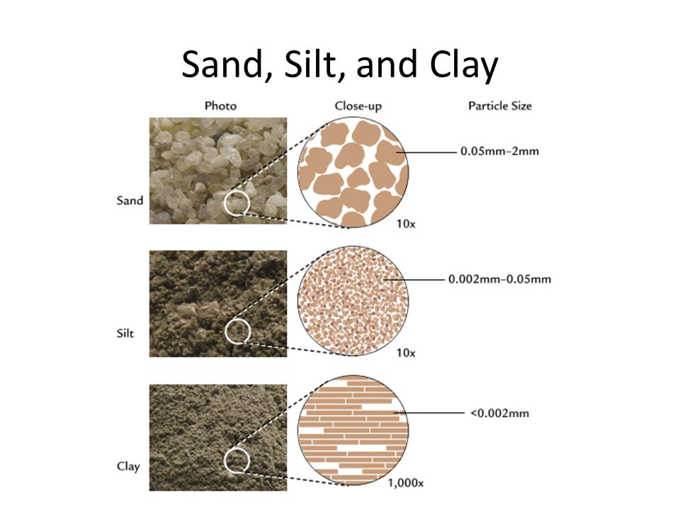 A5 soil composition grade ppt video online download for 5 different types of soil
