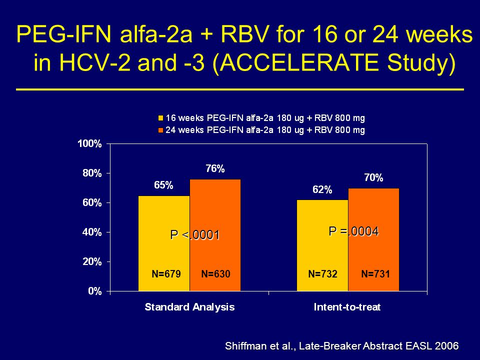 PEG-IFN alfa-2a + RBV for 16 or 24 weeks in HCV-2 and -3 (ACCELERATE Study)