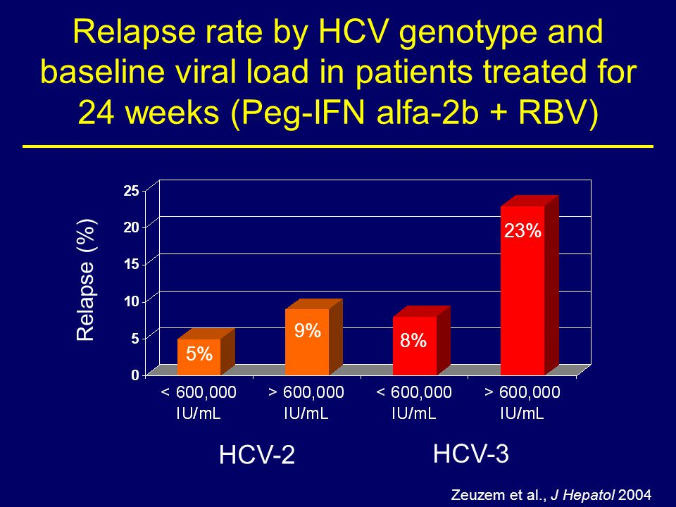 Relapse rate by HCV genotype and baseline viral load in patients treated for 24 weeks (Peg-IFN alfa-2b + RBV)