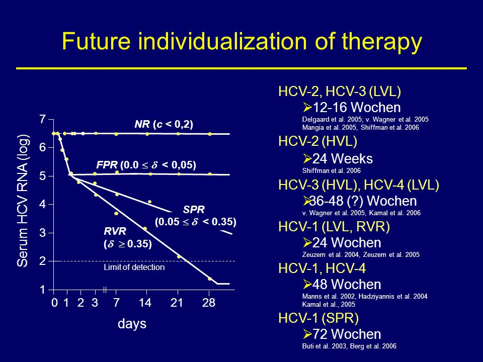 Future individualization of therapy