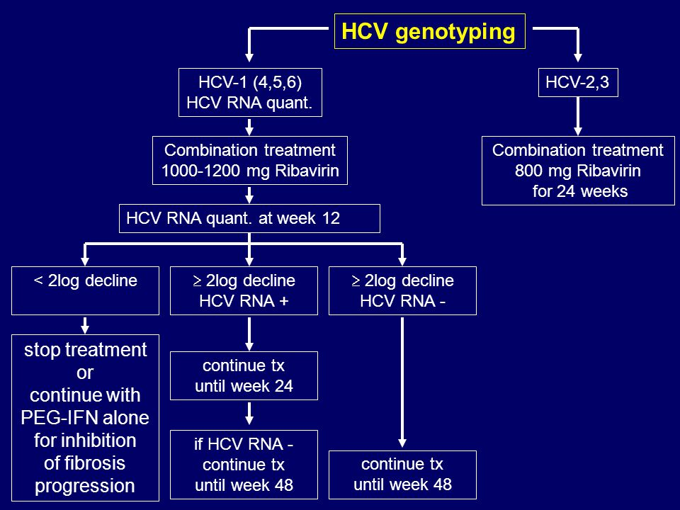 HCV genotyping stop treatment or continue with PEG-IFN alone