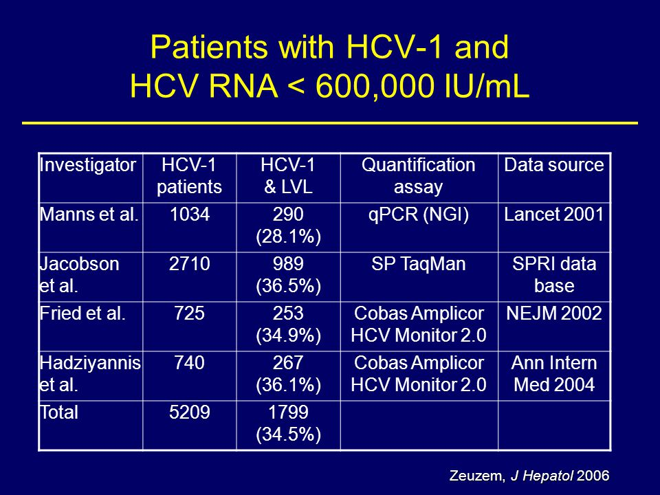 Patients with HCV-1 and HCV RNA < 600,000 IU/mL