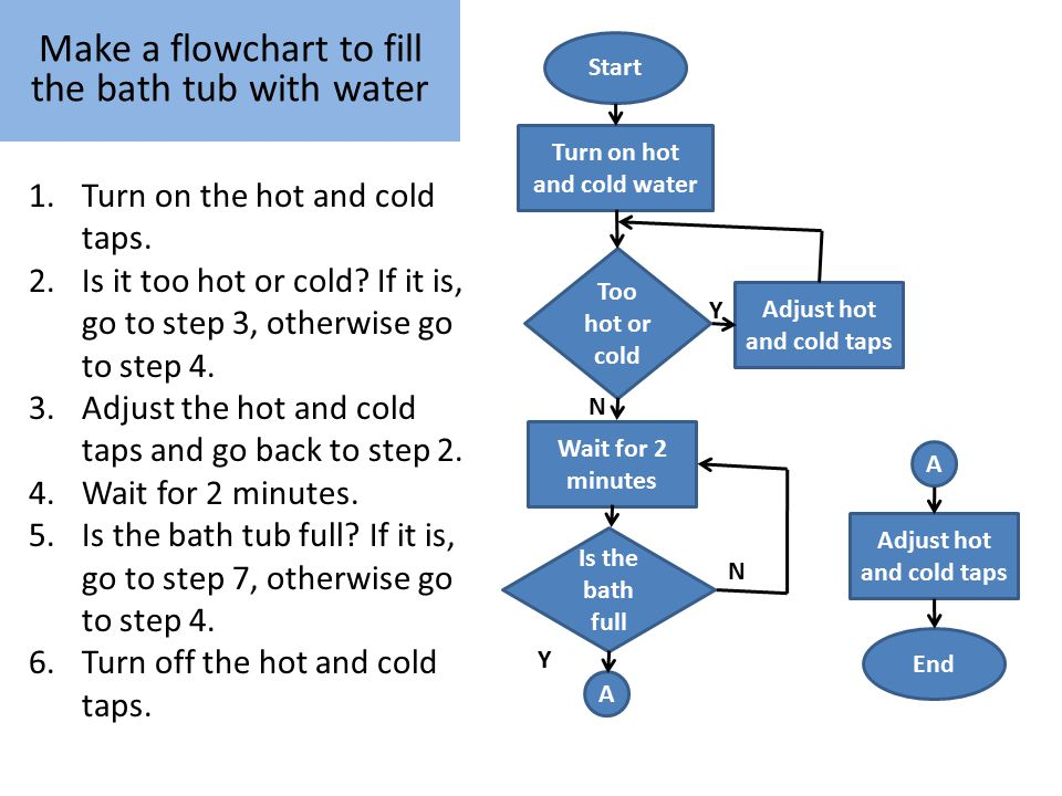 how to turn hot water on