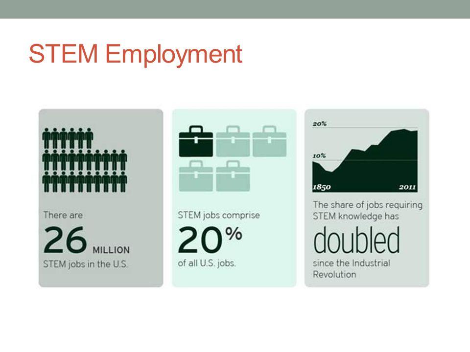 STEM Employment