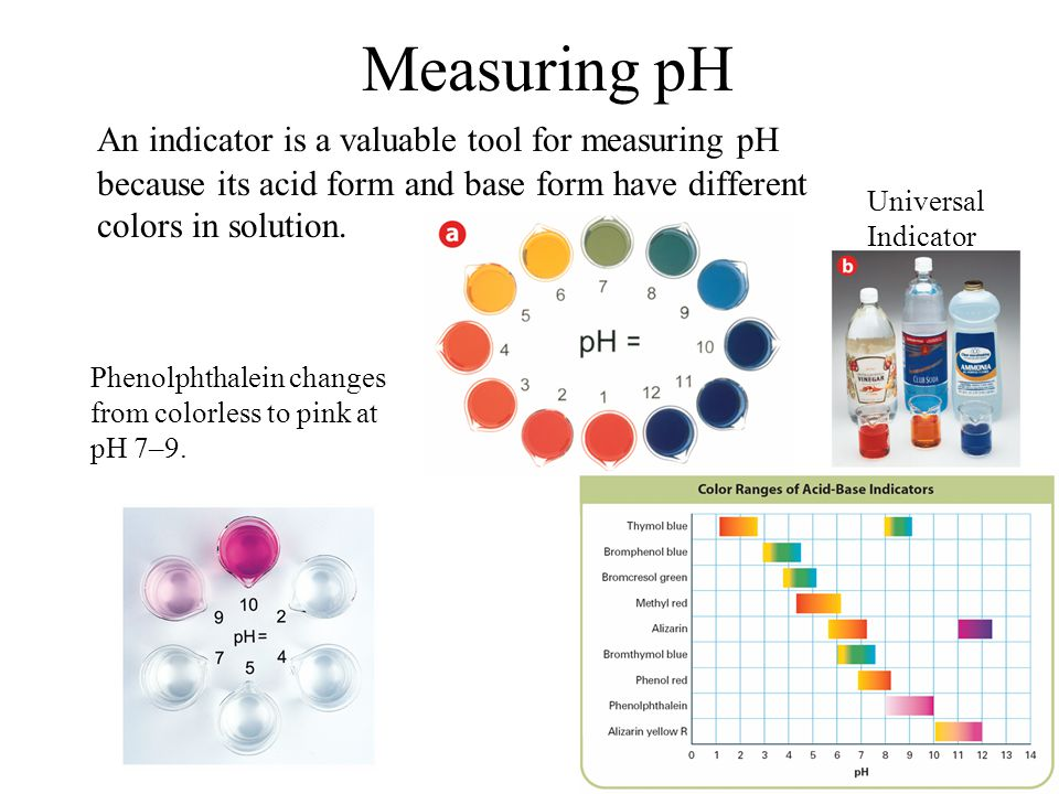 Measuring pH 19.2. An indicator is a valuable tool for measuring pH because its acid form and base form have different colors in solution.