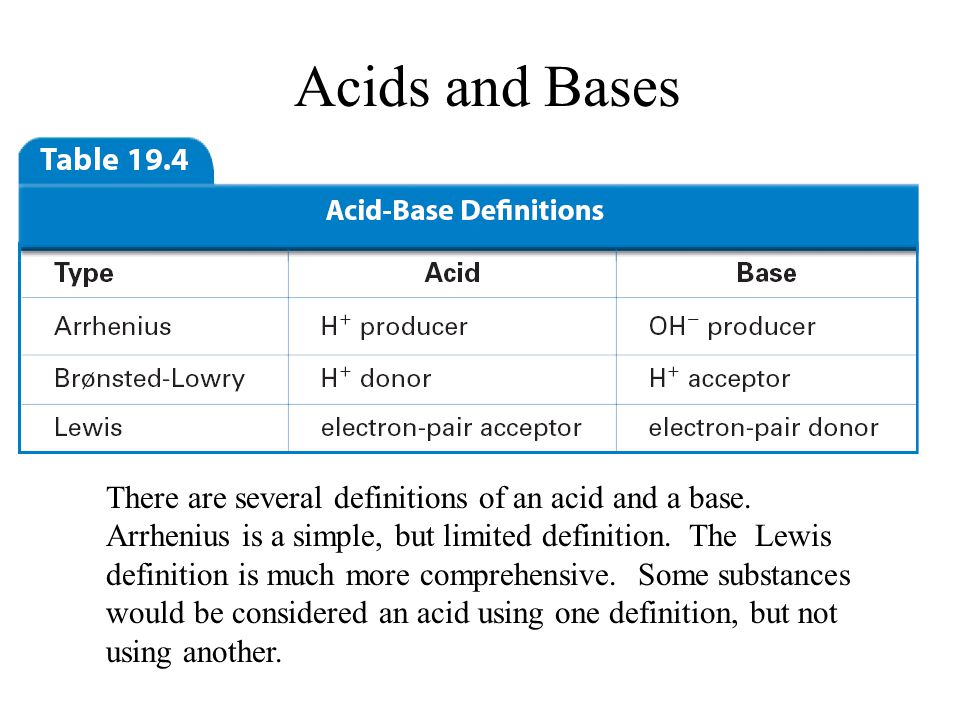 chemistry ch 19 Access chemistry 13th edition chapter 192se solutions now our solutions are written by chegg experts so you can be assured of the highest quality.