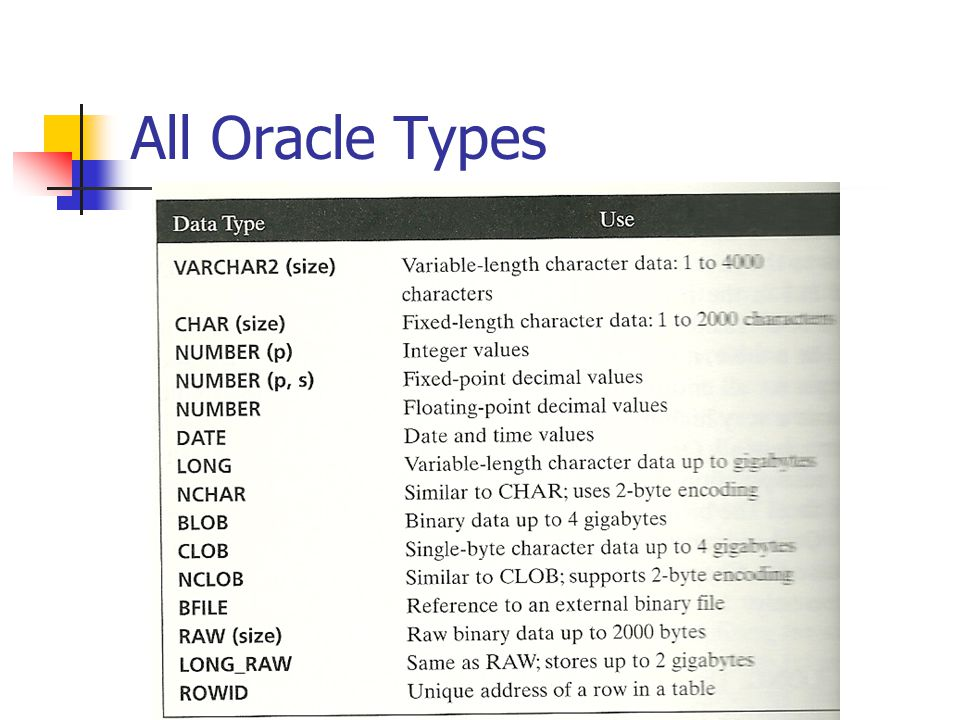 All Oracle Types