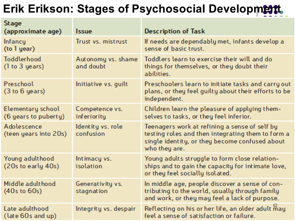 Erik Erikson's Stages of Psychological Development