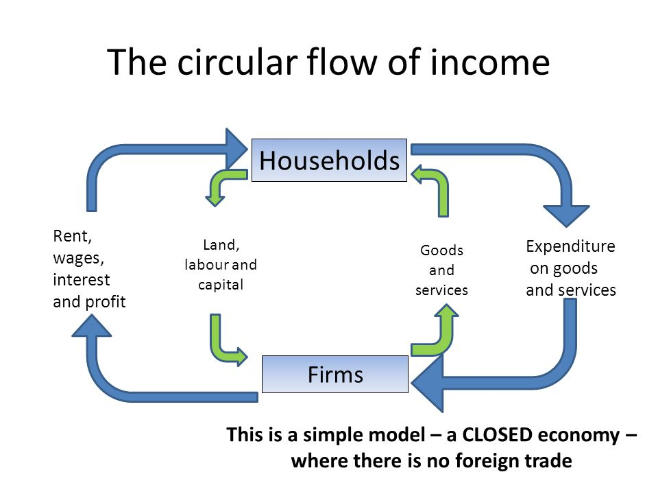 Circular flow of income ppt video online download circular flow of income ccuart Images