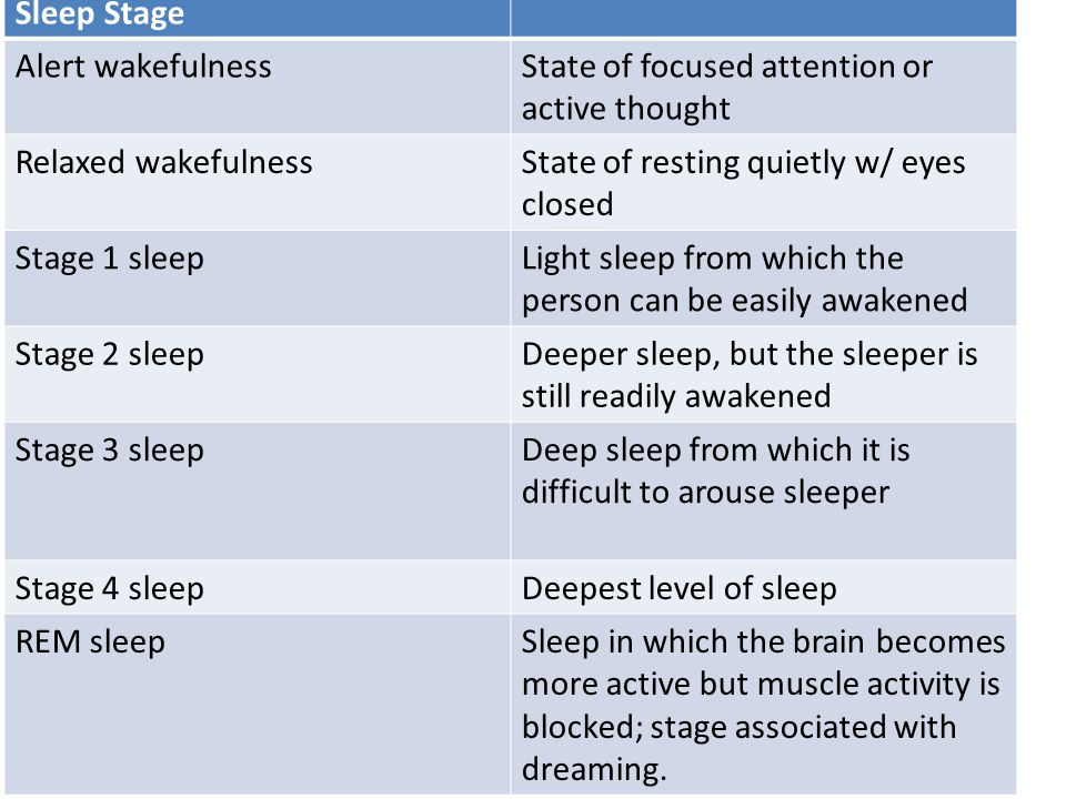 the four stages of sleep that form the dreaming process There are usually 4 to 6 cycles of rem and non-rem sleep each night  the  importance of sleep is clear from the strong evolutionary conservation of sleep   during sleep this process is reversed so that glucose is available during   dreams are a manifestation of underlying brain activity and reflect the.