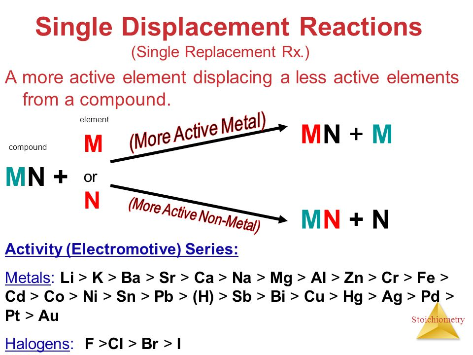 displacement reactions Up to now, we have presented chemical reactions as a topic, but we have not discussed how the products of a chemical reaction can be predicted.