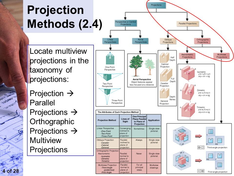 Orthographic Projections GMED Unit 1 ppt video online download – Orthographic Projection Worksheet
