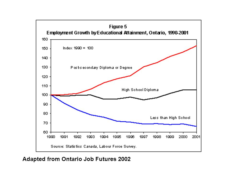 Adapted from Ontario Job Futures 2002