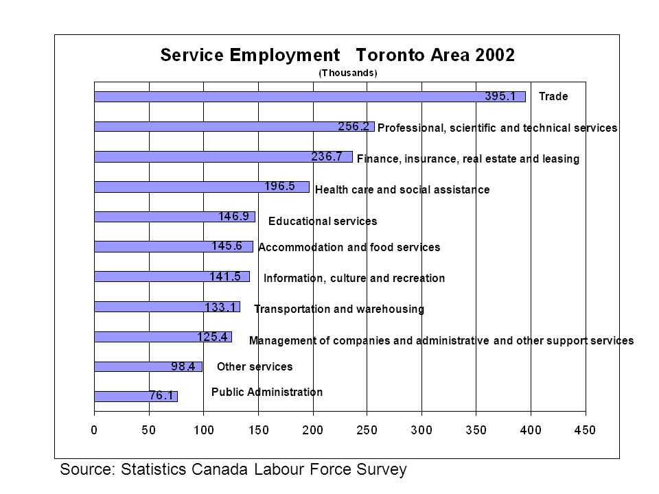 Source: Statistics Canada Labour Force Survey