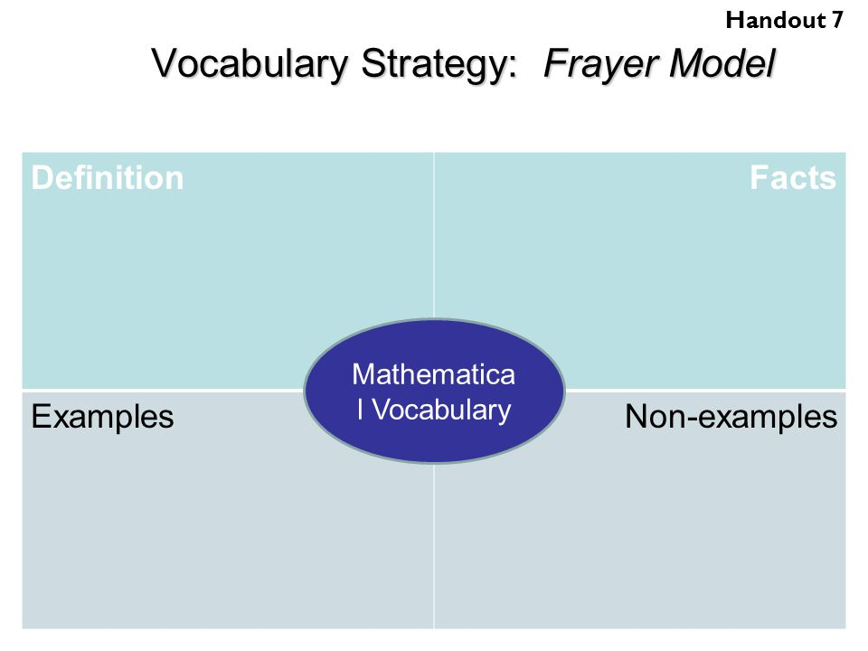 frayer model research This free graphic organizer is perfect for stimulating thinking on the first day of  biology or life science the frayer model is a research-based instructional.