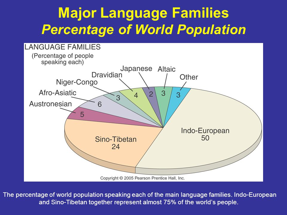 Major Language Families Percentage of World Population