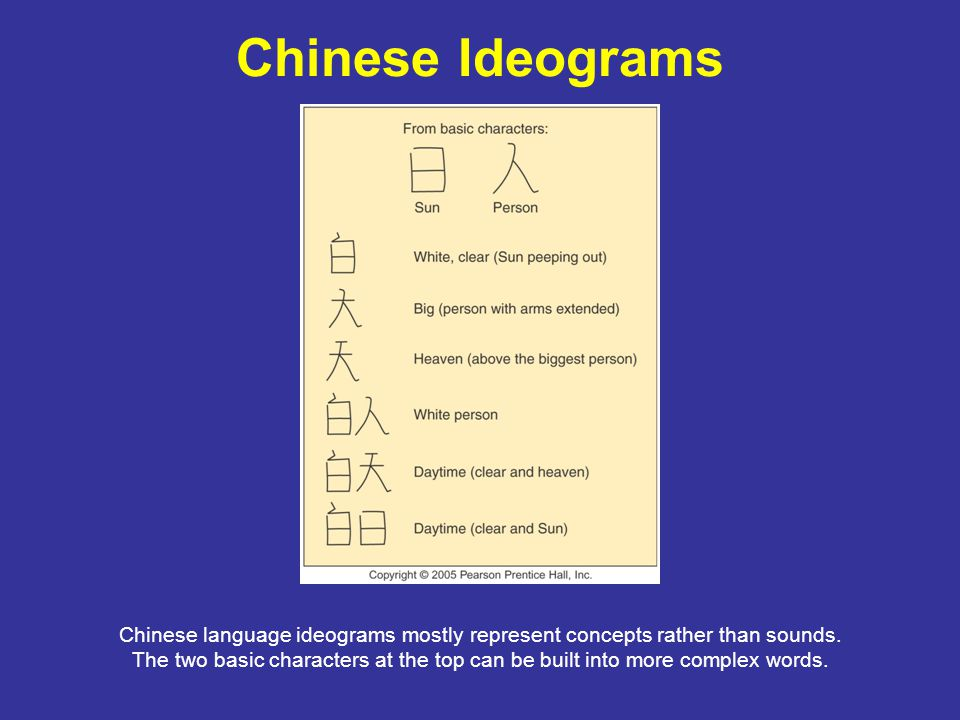 Chinese Ideograms Chinese language ideograms mostly represent concepts rather than sounds.