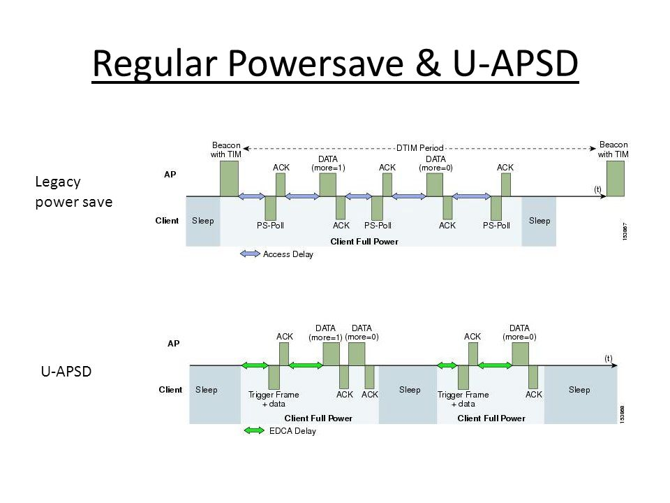 Regular Powersave & U-APSD
