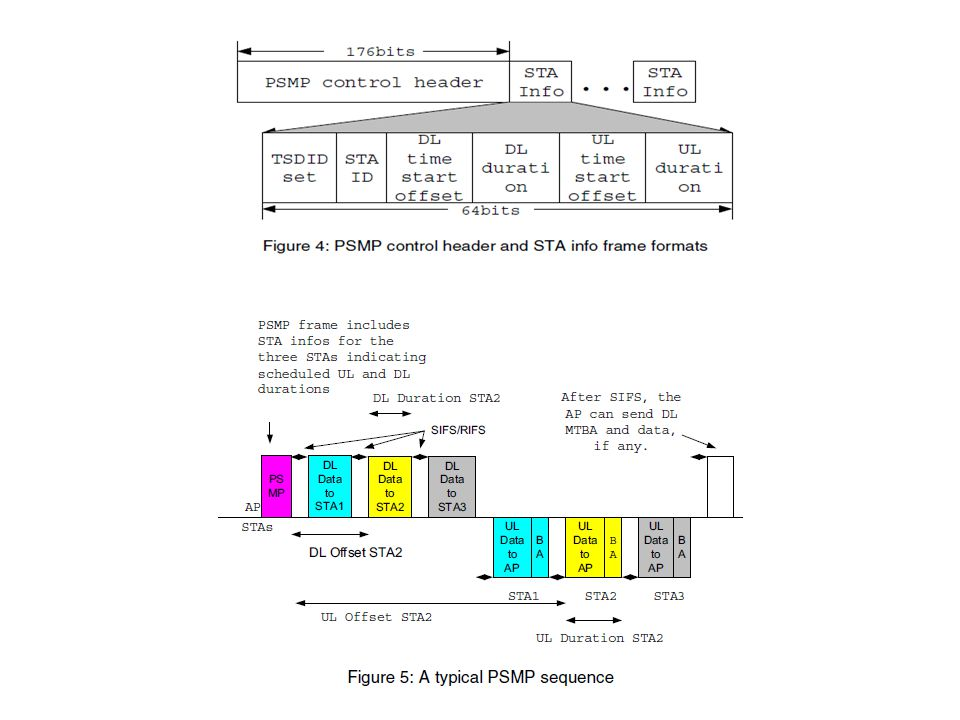 The PSMP sequence starts with the transmission of a non-aggregated PSMP, and terminates when the last scheduled UL (uplink) transmission ends. The PSMP frame comprises of PSMP control header and one or more STA info fields, as shown in Figure 4. The STA info field carries timing details of scheduled UL and DL periods. The STA info includes two additional sub-fields for UL and DL offsets, which help in determining the exact time instant when the UL and DL durations would start. The More PSMP field, in the PSMP control header, when set to 1 indicates whether this PSMP sequence will be followed immediately by another PSMP sequence. When set to 0 it indicates that the current PSMP sequence is the last in the current service period. Figure 5 shows a typical PSMP sequence. It is possible to aggregate multiple streams such as MP3 audio,  chat, VoIP, etc. for a single STA in a PSMP sequence. Some benefits of PSMP over other power saving mechanisms in the IEEE standard are: