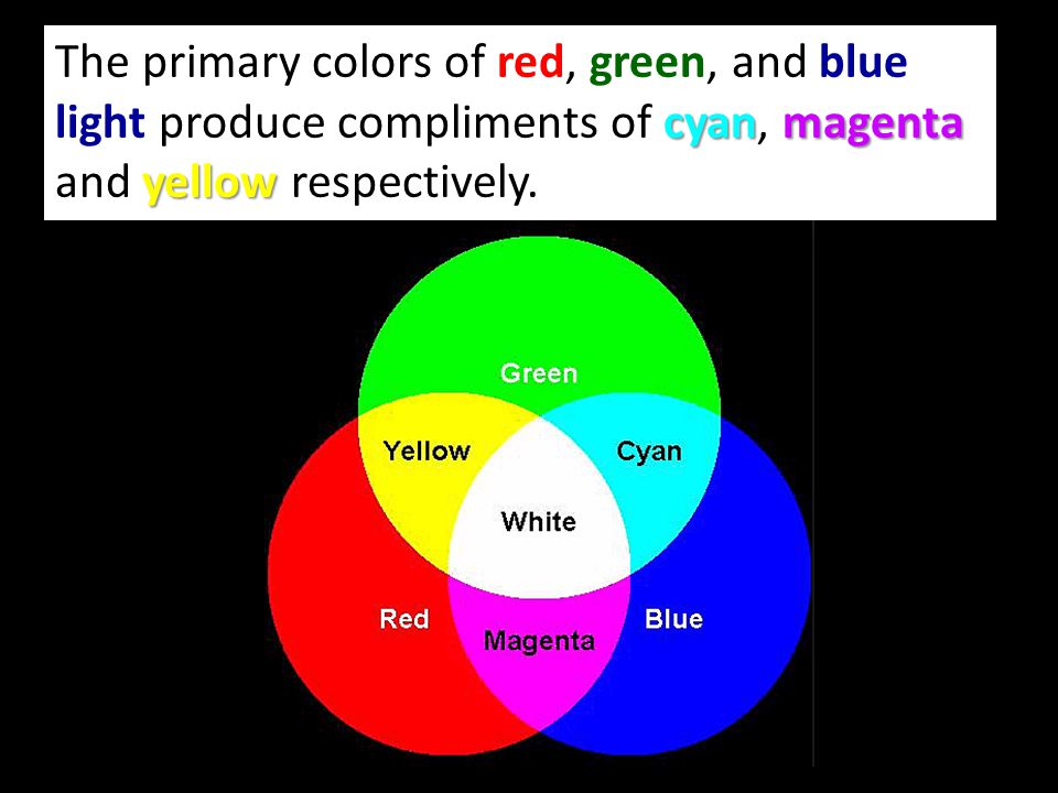 7 The Primary Colors Of Red Green And Blue Light Produce Compliments Cyan Magenta Yellow Respectively