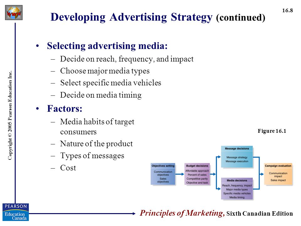Developing Advertising Strategy (continued)
