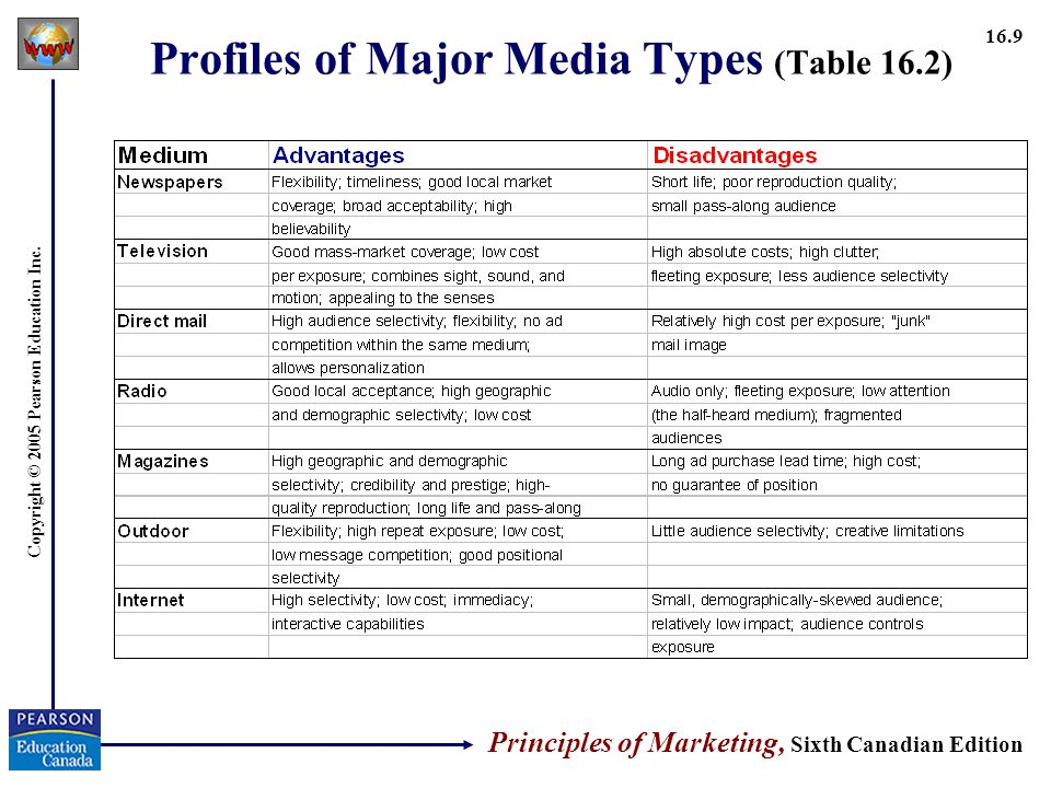 Profiles of Major Media Types (Table 16.2)