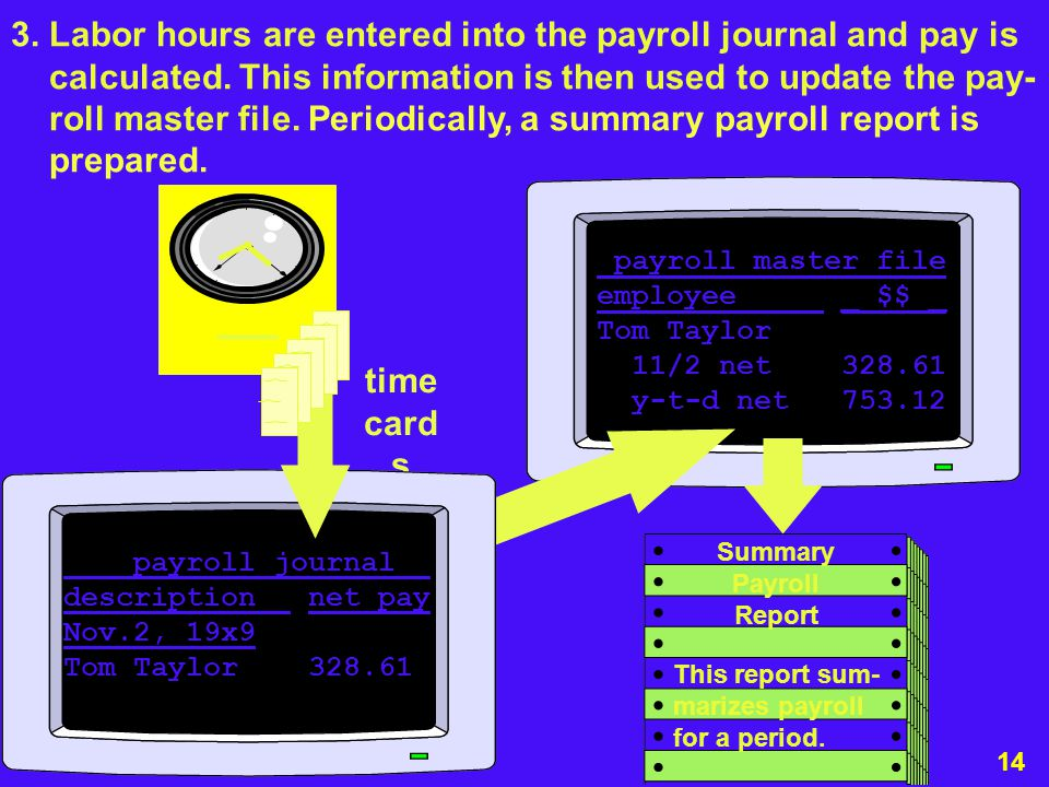 CHAPTER 16 Audit of the Payroll and Personnel Cycle - ppt video ...
