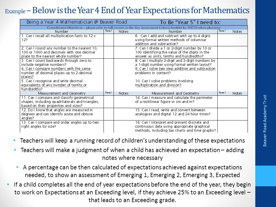 Example – Below is the Year 4 End of Year Expectations for Mathematics