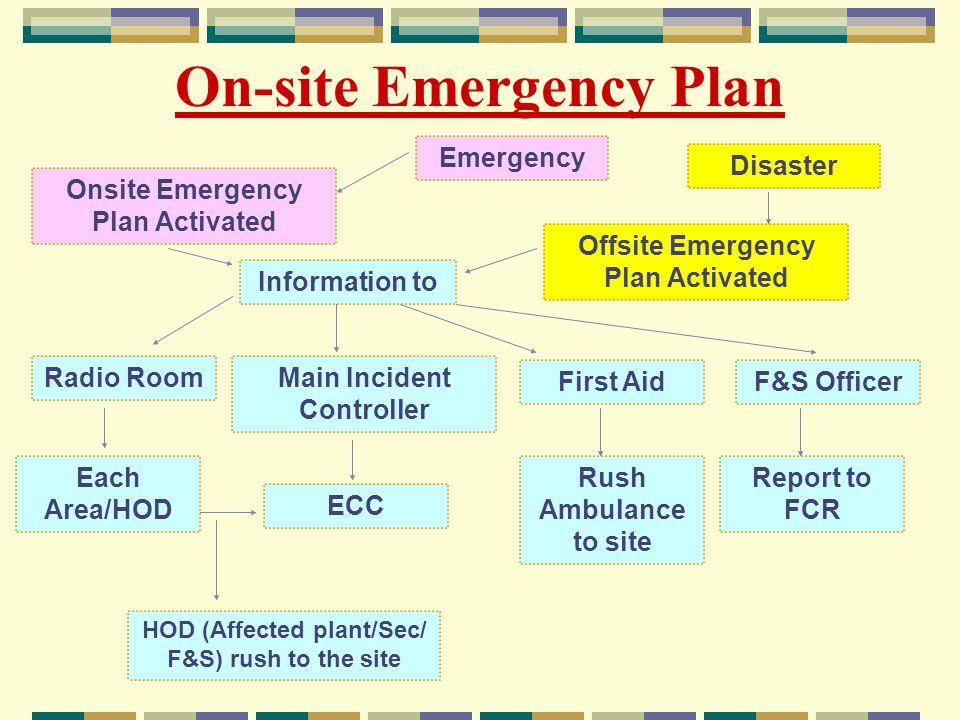 Emergency Room Incident Report