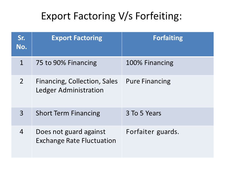 discounting, factoring and forfeiting essay The activities of the merchant banking in india is very  discounting, factoring and forfeiting  if you are the original writer of this essay and no longer.