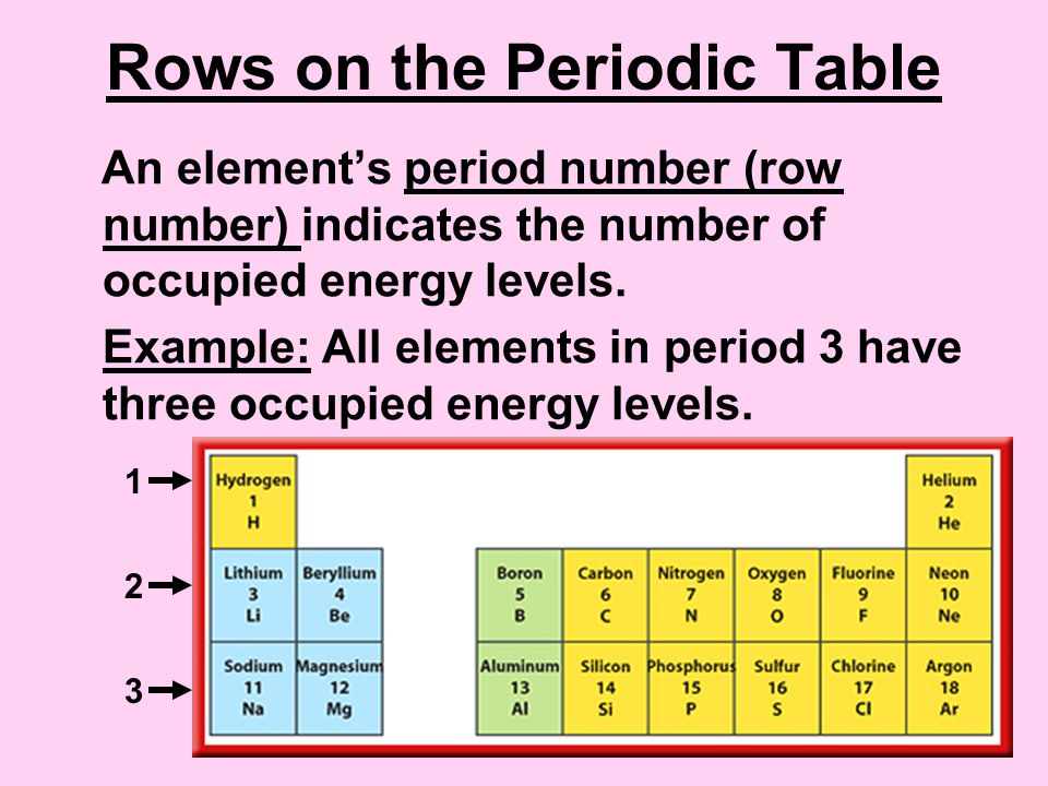 Organizing the elements ppt video online download rows on the periodic table urtaz Choice Image