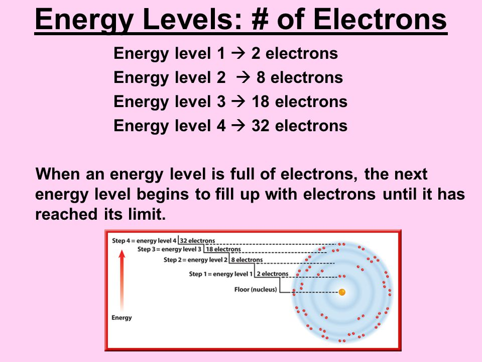 how to raise energy levels
