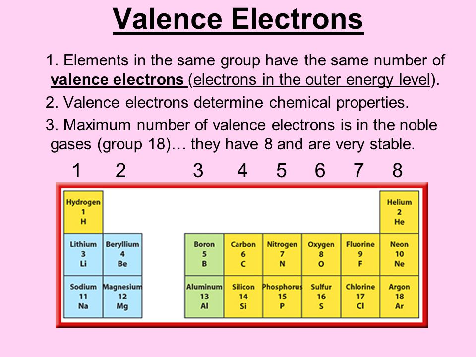 Periodic table physical properties of group 1 elements in the organizing the elements ppt video online download periodic table urtaz Image collections