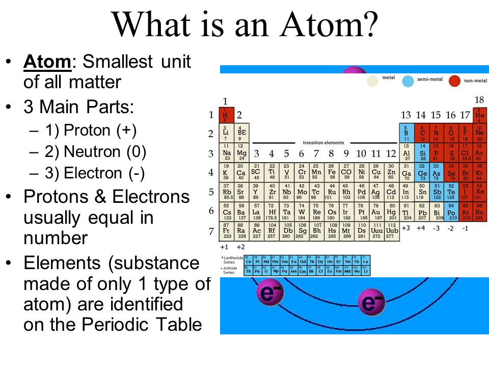 What is an Atom Atom: Smallest unit of all matter 3 Main Parts: