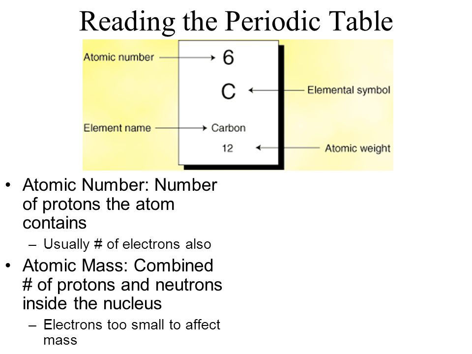 Atoms molecules ppt download reading the periodic table urtaz Gallery