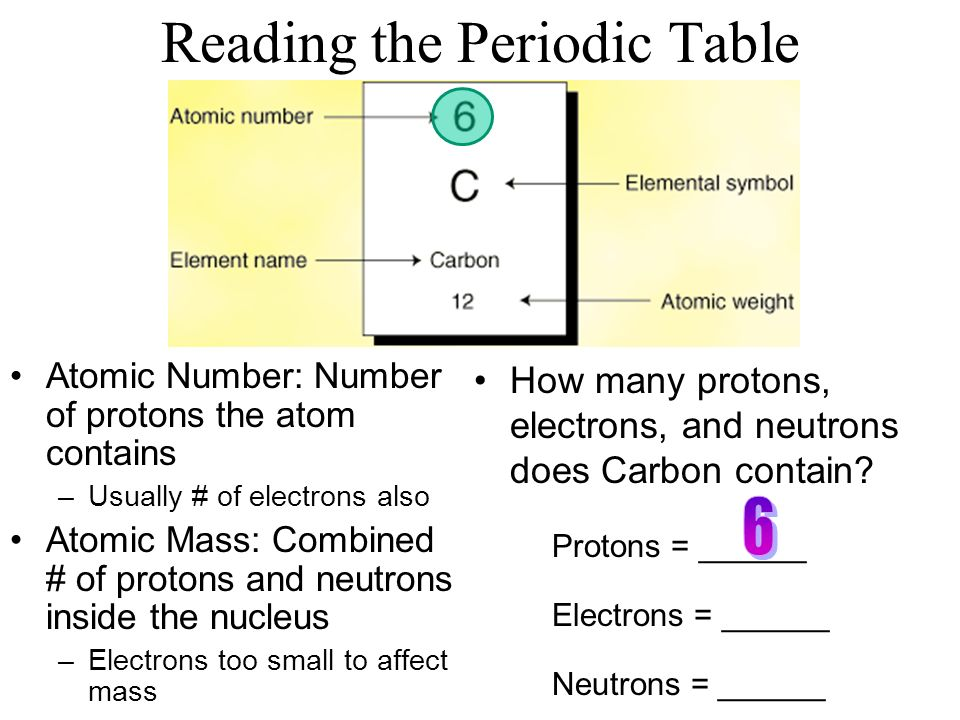 atoms molecules ppt download periodic table periodic table with atomic mass and atomic number and names and charges - Periodic Table With Atomic Mass And Atomic Number And Names And Charges
