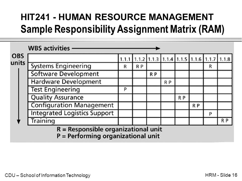 personnel management matrix International personnel management association hr competency model  relationship of hr roles in the model leader hr expert business partner.