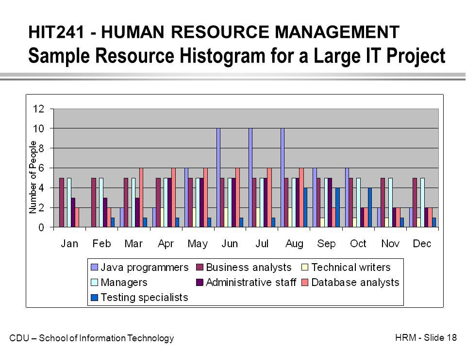 project human resource management pdf