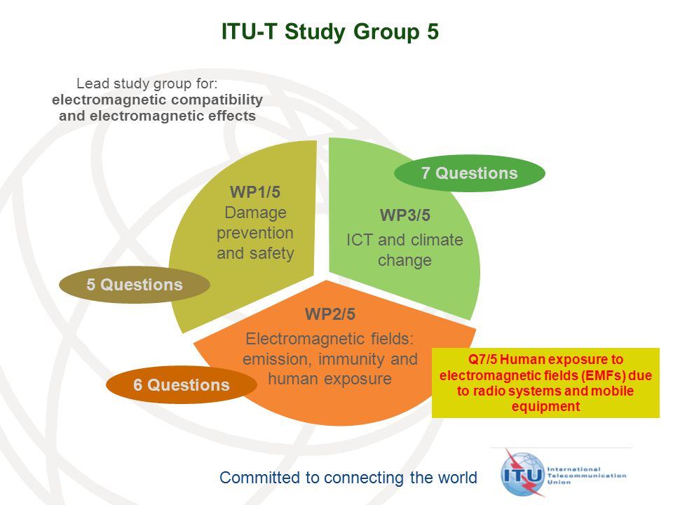 ITU-T Study Group 5 7 Questions WP1/5 Damage prevention and safety