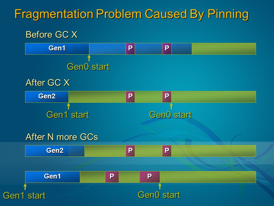Fragmentation Problem Caused By Pinning