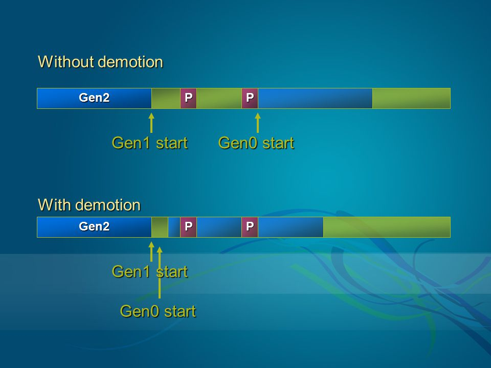 Without demotion Gen1 start Gen0 start With demotion Gen1 start