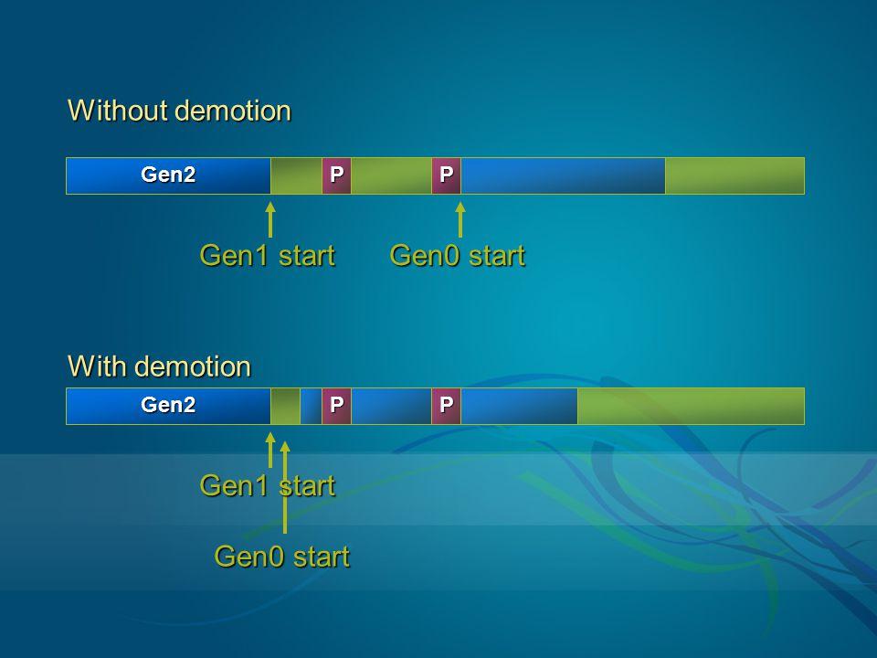 Without demotion Gen1 start Gen0 start With demotion Gen1 start