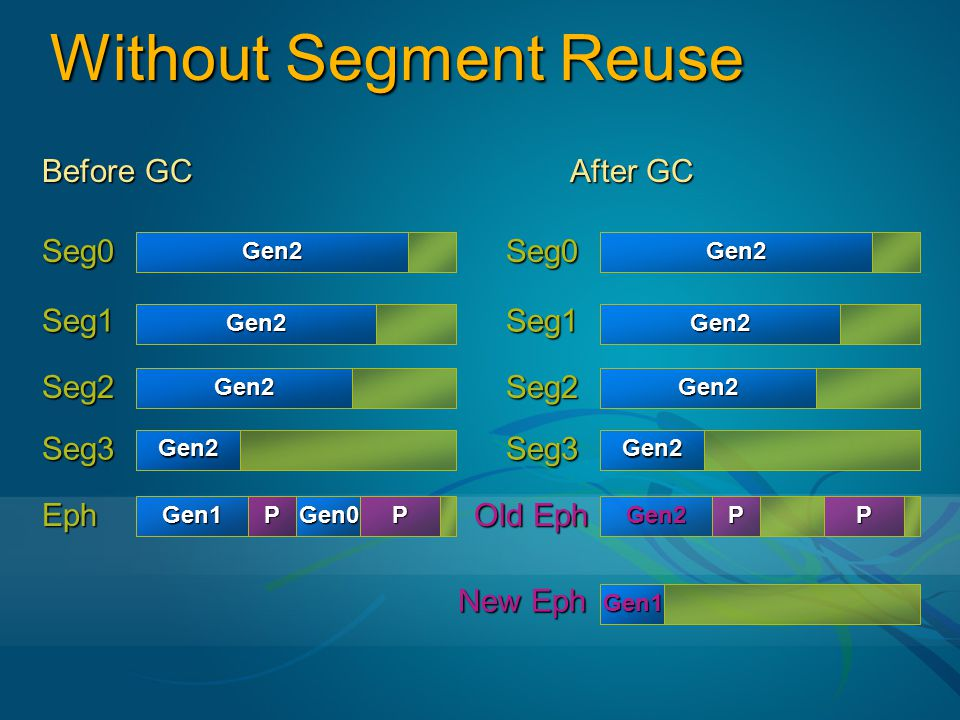 Without Segment Reuse Before GC After GC Seg0 Seg1 Seg2 Seg3 Eph Seg0